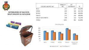 Risultati della distribuzione dei Kit per la raccolta differenziata dei rifiuti
